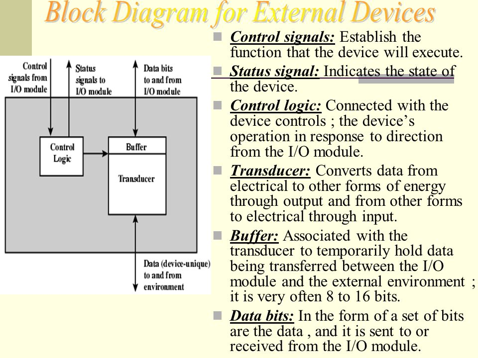 Block Diagram for External Devices