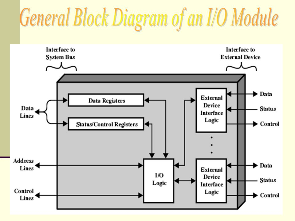 General Block Diagram of an I/O Module