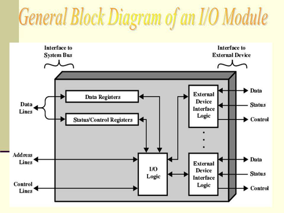 Fiu chapter 7 inputoutput jerome crooks panyawat chiamprasert 7 general block diagram of an io module ccuart Gallery