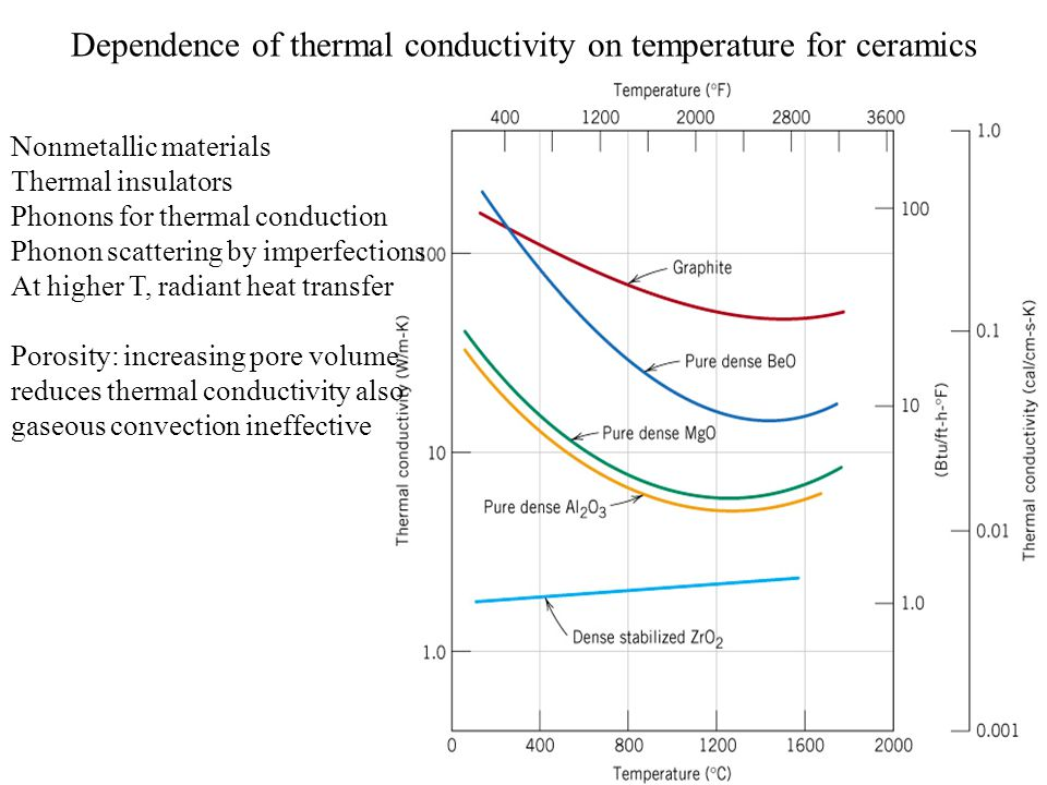 Dependence of thermal conductivity on temperature for ceramics