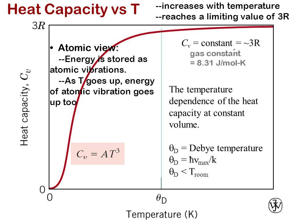 Heat Capacity vs T c17f02 Cv = constant = ~3R • Atomic view: