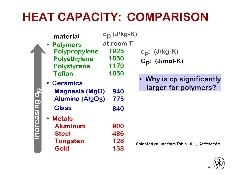 HEAT CAPACITY: COMPARISON