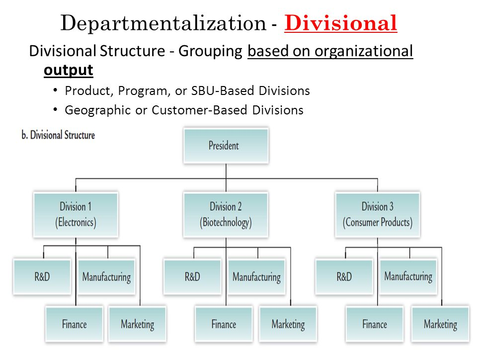 geographical departmentalization Disadvantages of geographic departmentalization a company that structures employees and processes according to geographic areas practices geographic departmentalization.