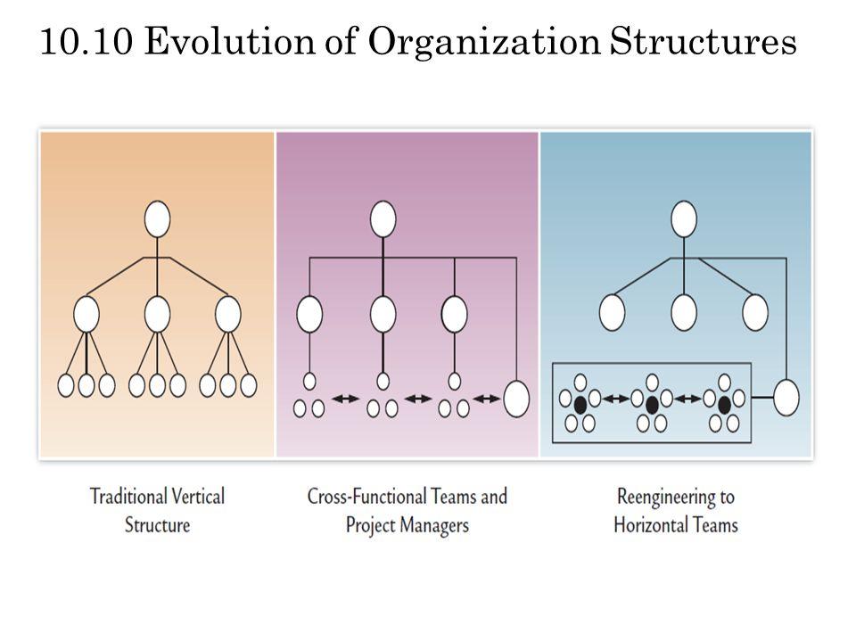 10.10 Evolution of Organization Structures
