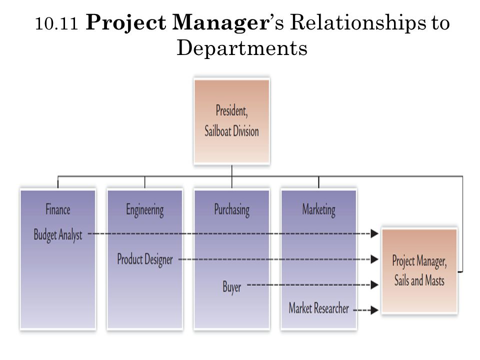 10.11 Project Manager's Relationships to Departments