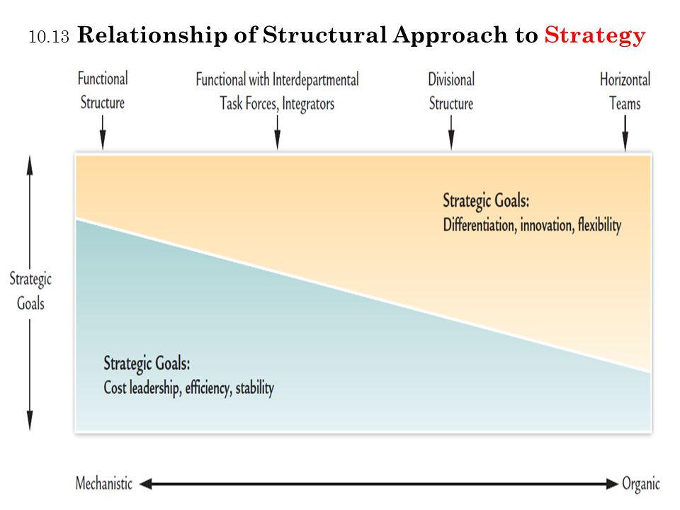10.13 Relationship of Structural Approach to Strategy