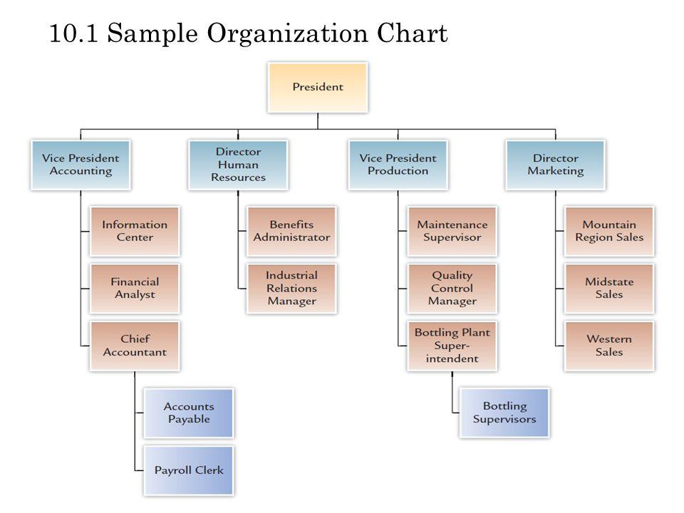 10.1 Sample Organization Chart