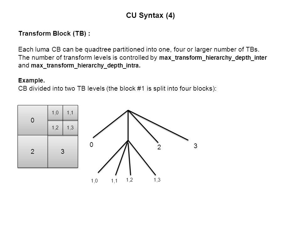 CU Syntax (4) Transform Block (TB) :