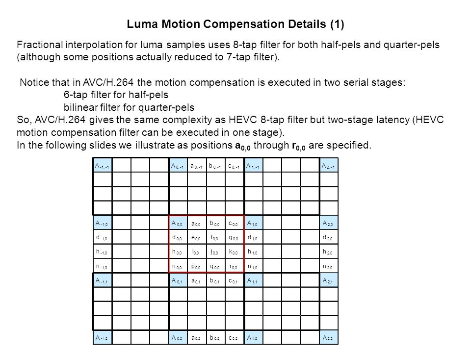 Luma Motion Compensation Details (1)