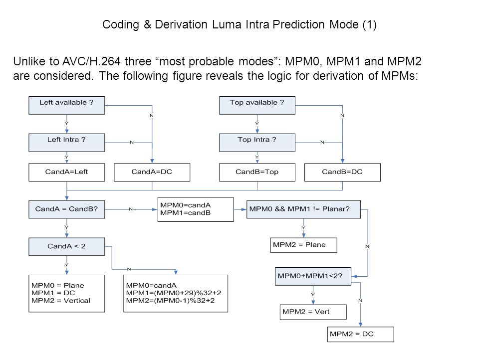 Coding & Derivation Luma Intra Prediction Mode (1)