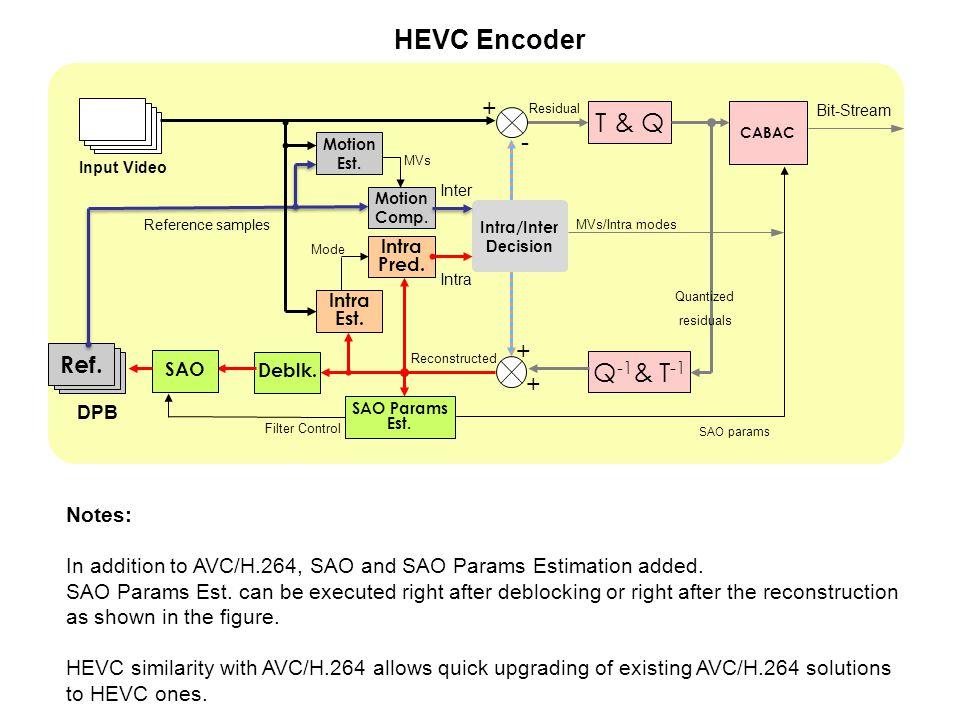 HEVC Encoder T & Q Q-1& T-1 + Ref Ref Ref - + Ref. Ref Ref Ref +