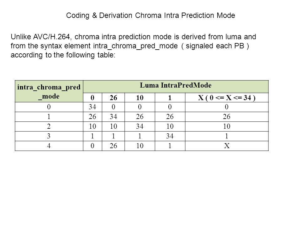 Coding & Derivation Chroma Intra Prediction Mode