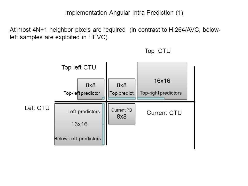 Implementation Angular Intra Prediction (1)