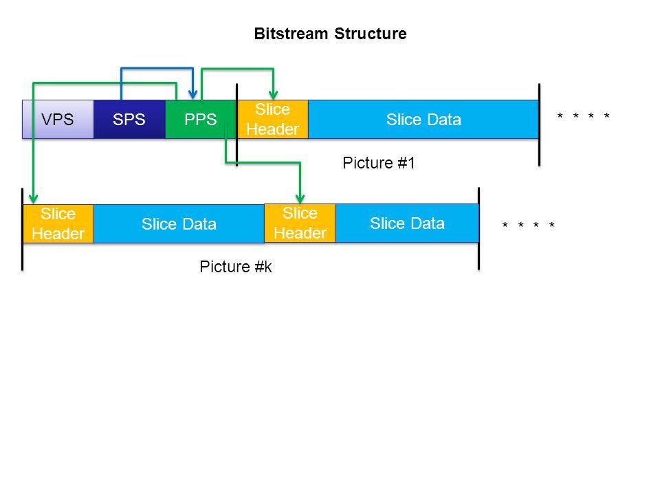 Bitstream Structure VPS. SPS. PPS. Slice Header. Slice Data. * * * * Picture #1. Slice Header.