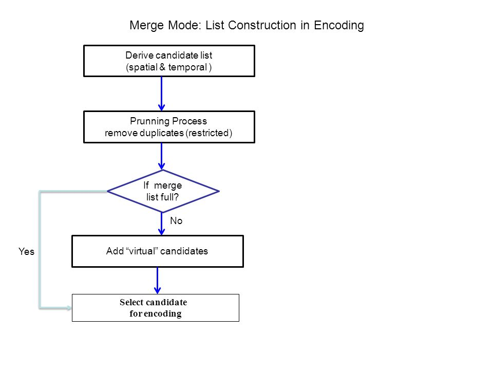 Merge Mode: List Construction in Encoding