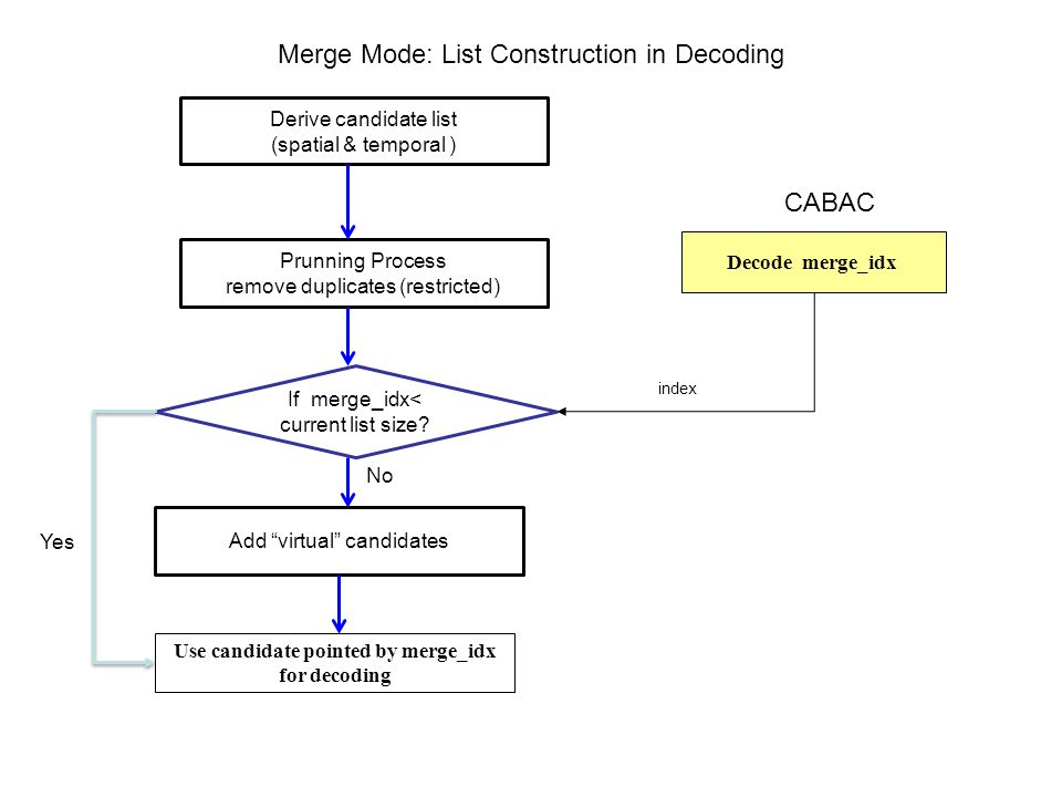 Merge Mode: List Construction in Decoding