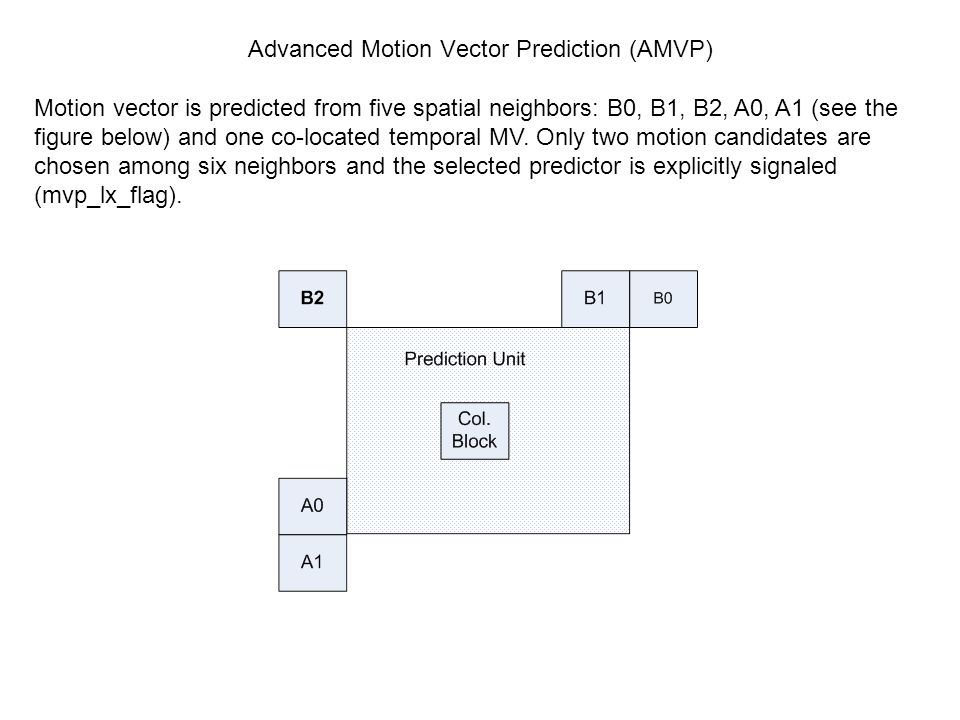 Advanced Motion Vector Prediction (AMVP)