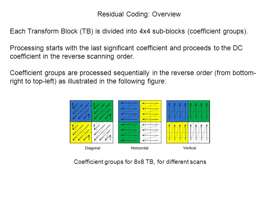 Residual Coding: Overview