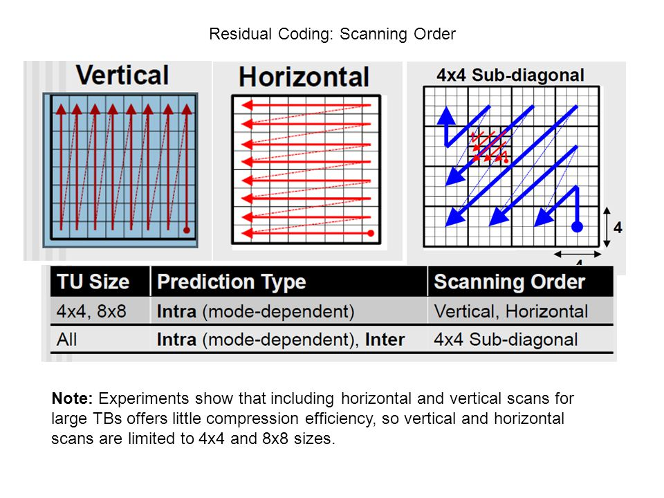 Residual Coding: Scanning Order