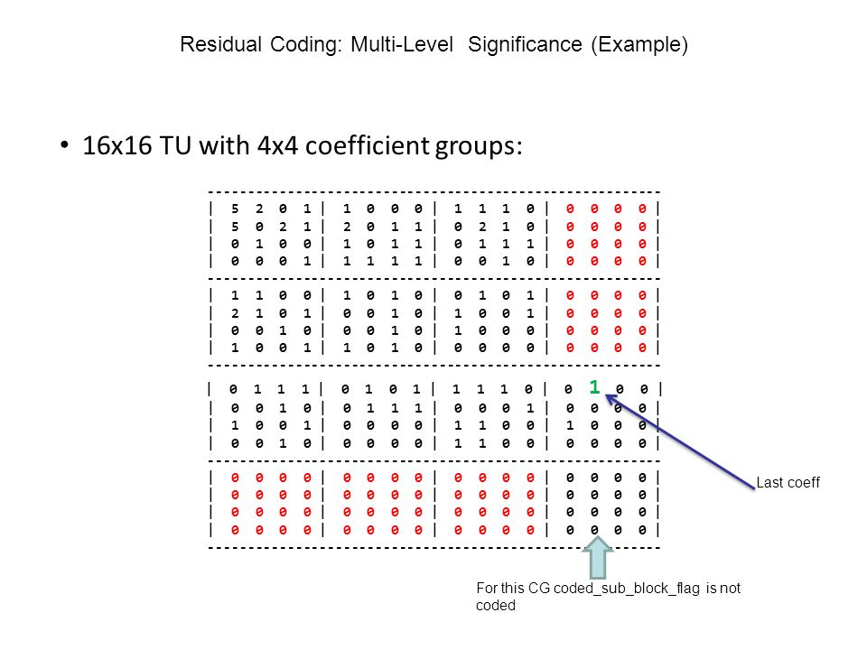 Residual Coding: Multi-Level Significance (Example)