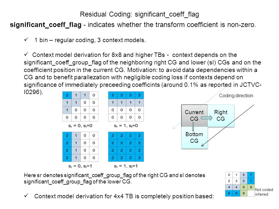 Residual Coding: significant_coeff_flag