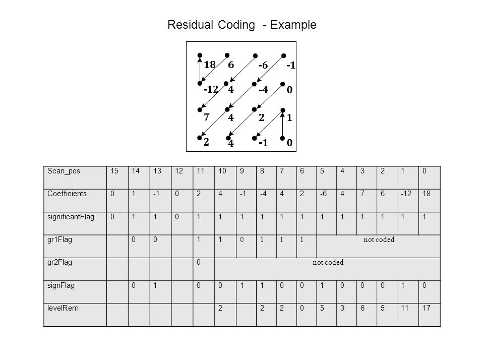 Residual Coding - Example