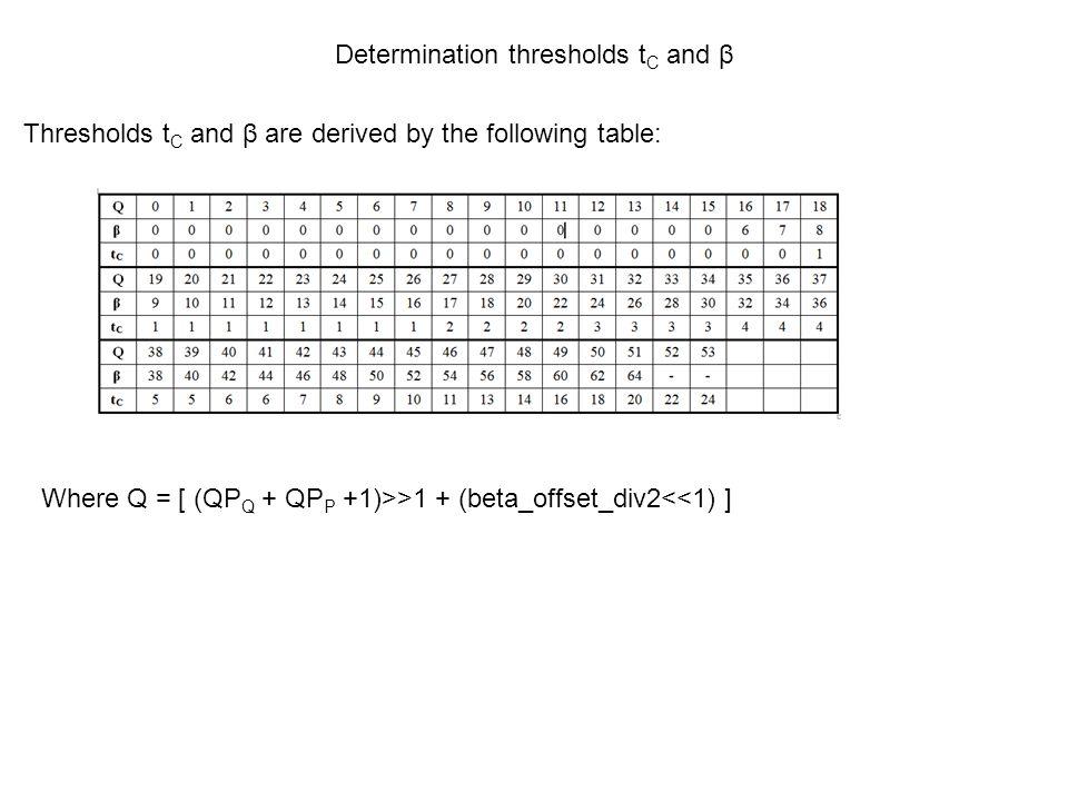 Determination thresholds tC and β