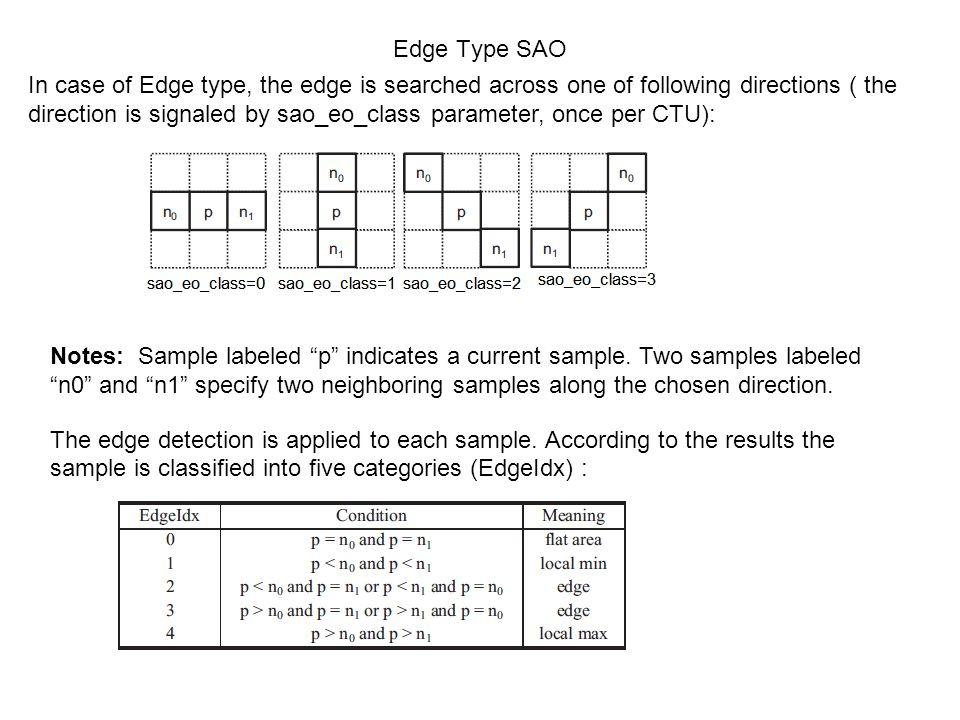 Edge Type SAO