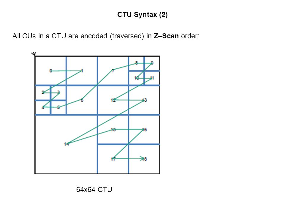 CTU Syntax (2) All CUs in a CTU are encoded (traversed) in Z–Scan order: 64x64 CTU