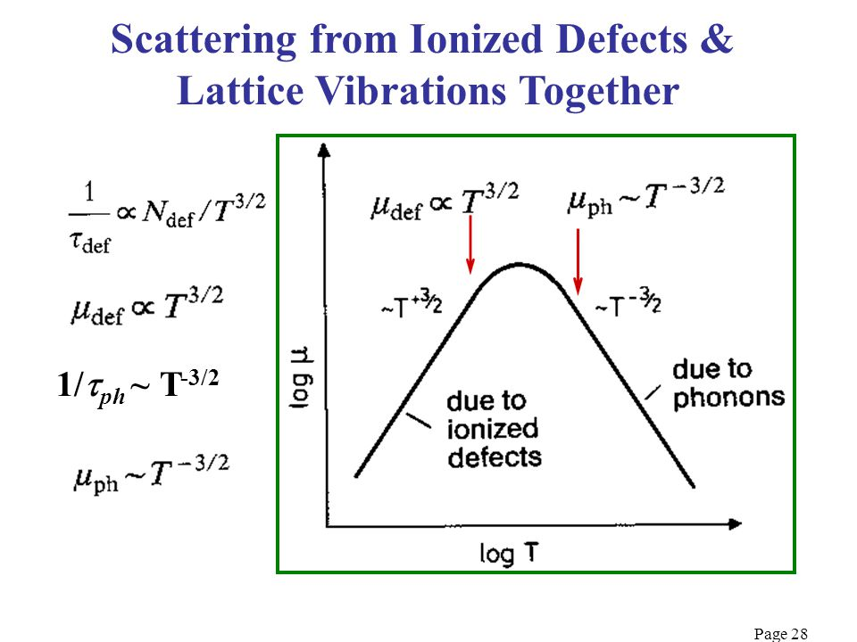 Scattering from Ionized Defects & Lattice Vibrations Together