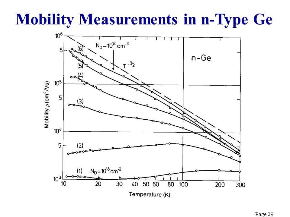 Mobility Measurements in n-Type Ge