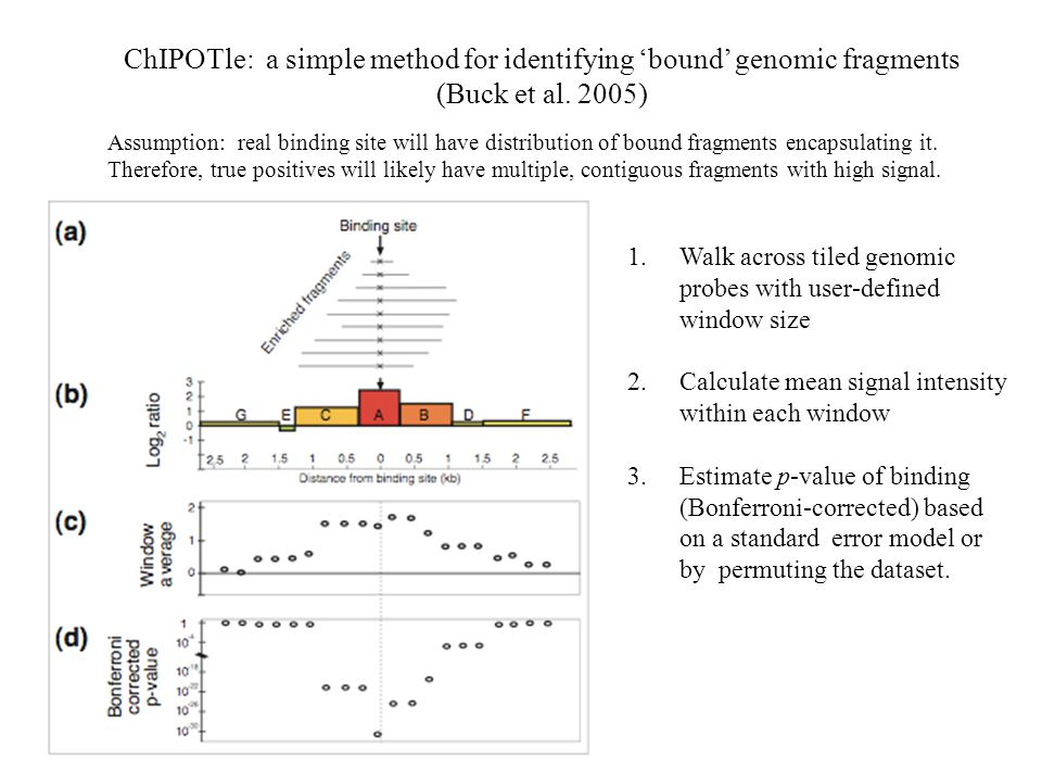 ChIPOTle: a simple method for identifying 'bound' genomic fragments