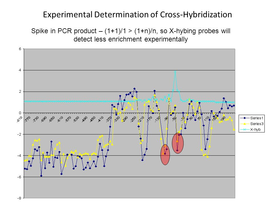 Experimental Determination of Cross-Hybridization
