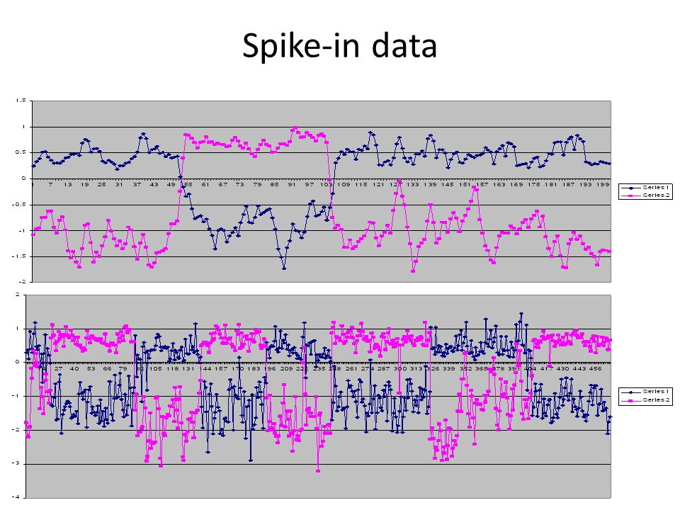 Spike-in data