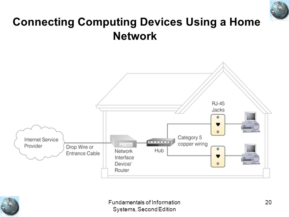 Connecting Computing Devices Using a Home Network