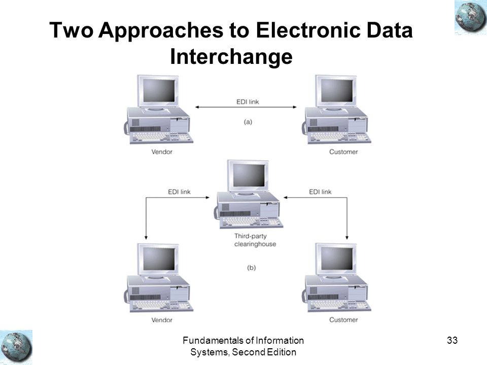 Two Approaches to Electronic Data Interchange