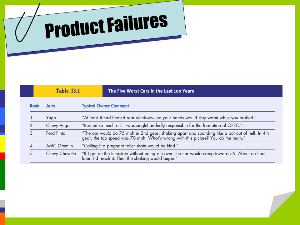 Product Failures