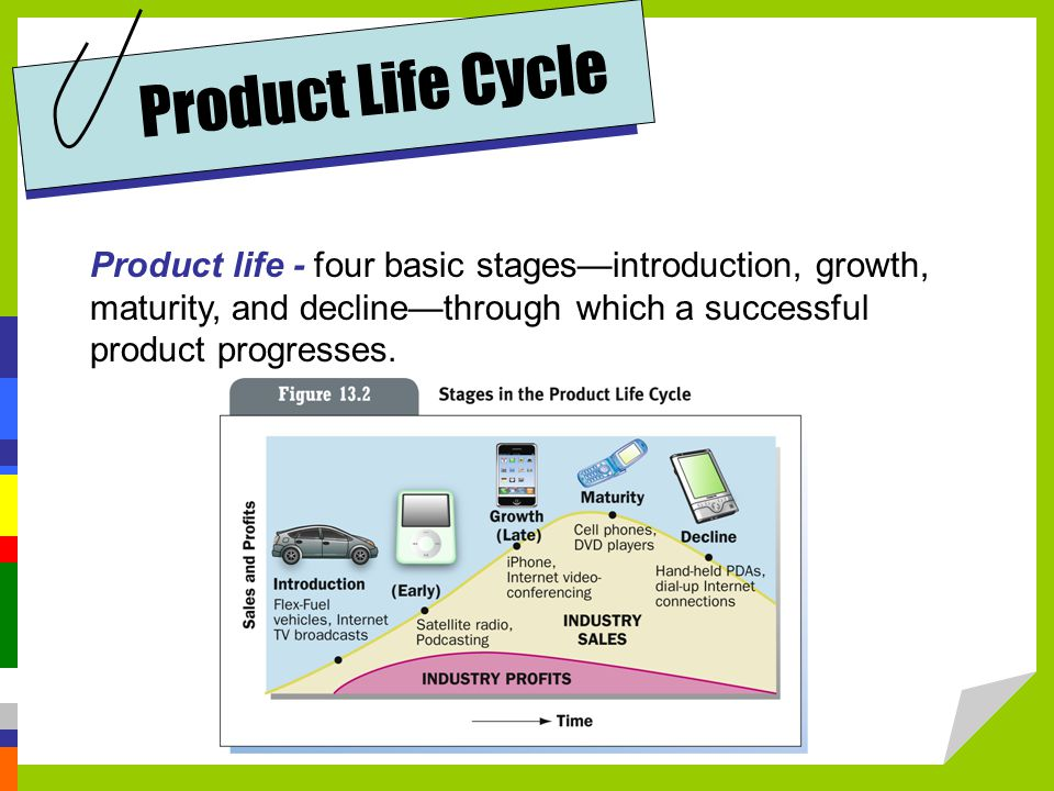 Product Life Cycle Product life - four basic stages—introduction, growth, maturity, and decline—through which a successful product progresses.