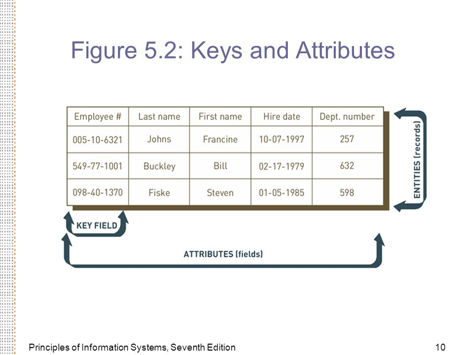 Figure 5.2: Keys and Attributes
