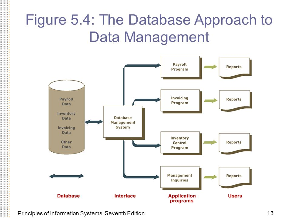 Figure 5.4: The Database Approach to Data Management