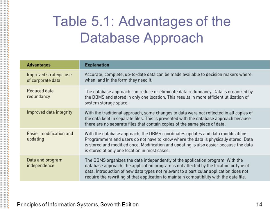 Table 5.1: Advantages of the Database Approach