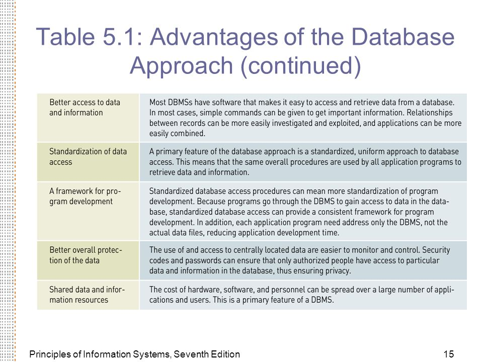 Table 5.1: Advantages of the Database Approach (continued)