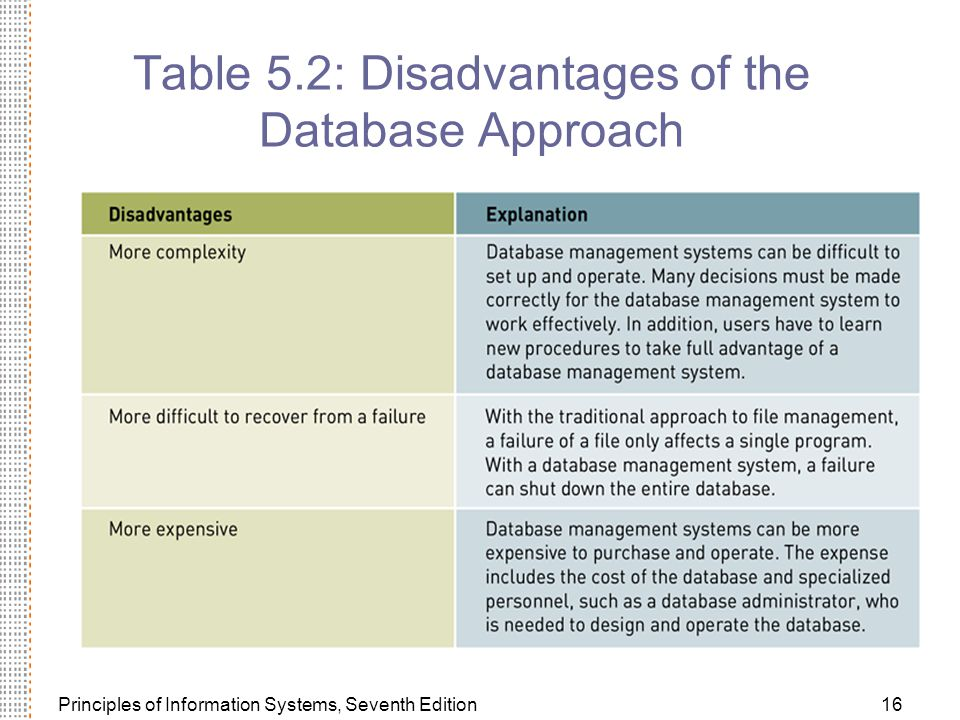 Table 5.2: Disadvantages of the Database Approach