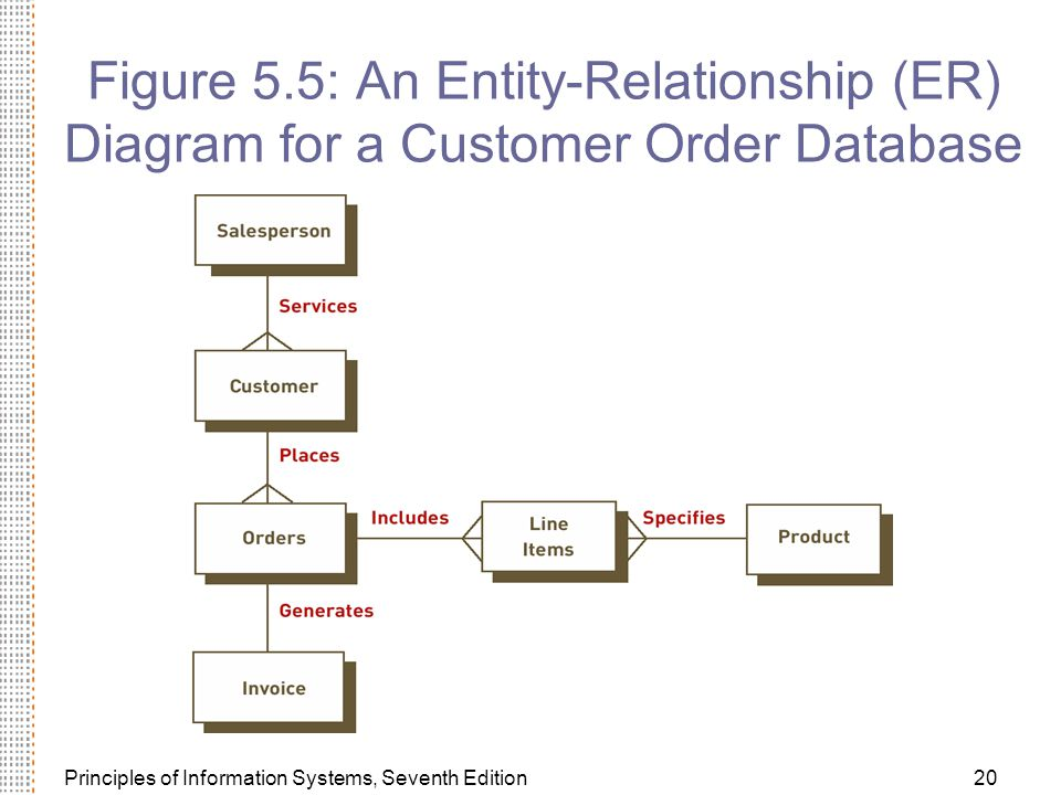 Figure 5.5: An Entity-Relationship (ER) Diagram for a Customer Order Database