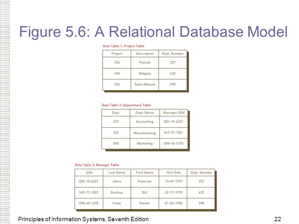 Figure 5.6: A Relational Database Model