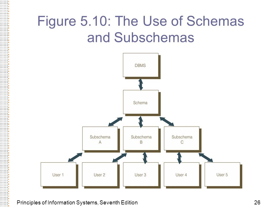 Figure 5.10: The Use of Schemas and Subschemas