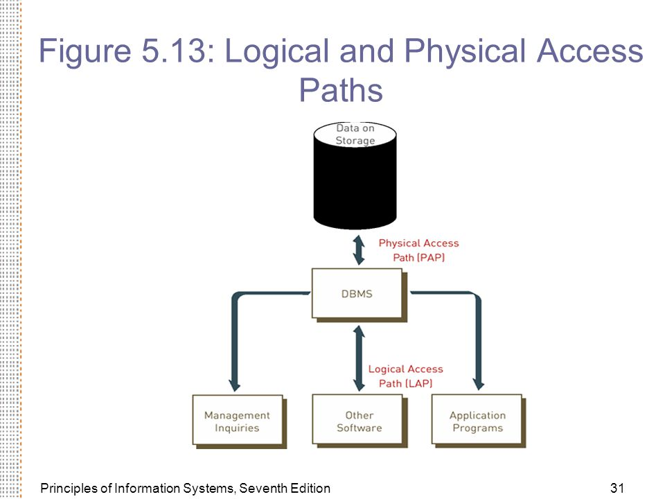 Figure 5.13: Logical and Physical Access Paths