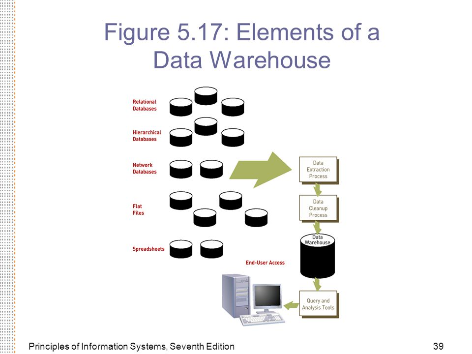 Figure 5.17: Elements of a Data Warehouse