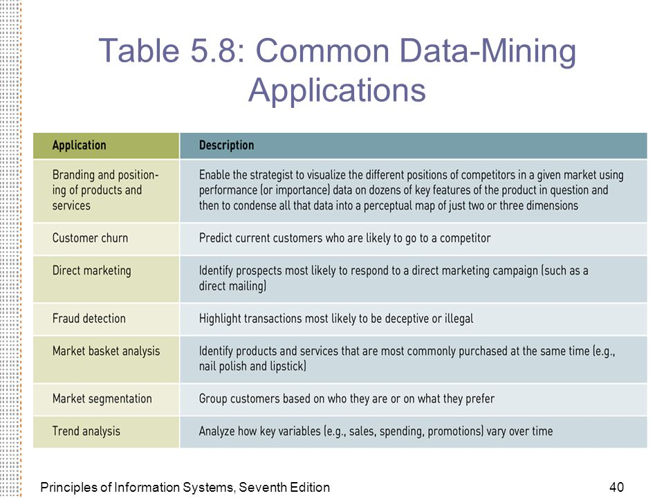 Table 5.8: Common Data-Mining Applications