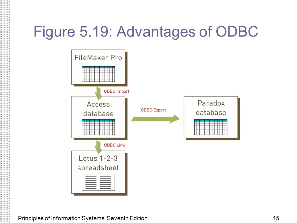 Figure 5.19: Advantages of ODBC